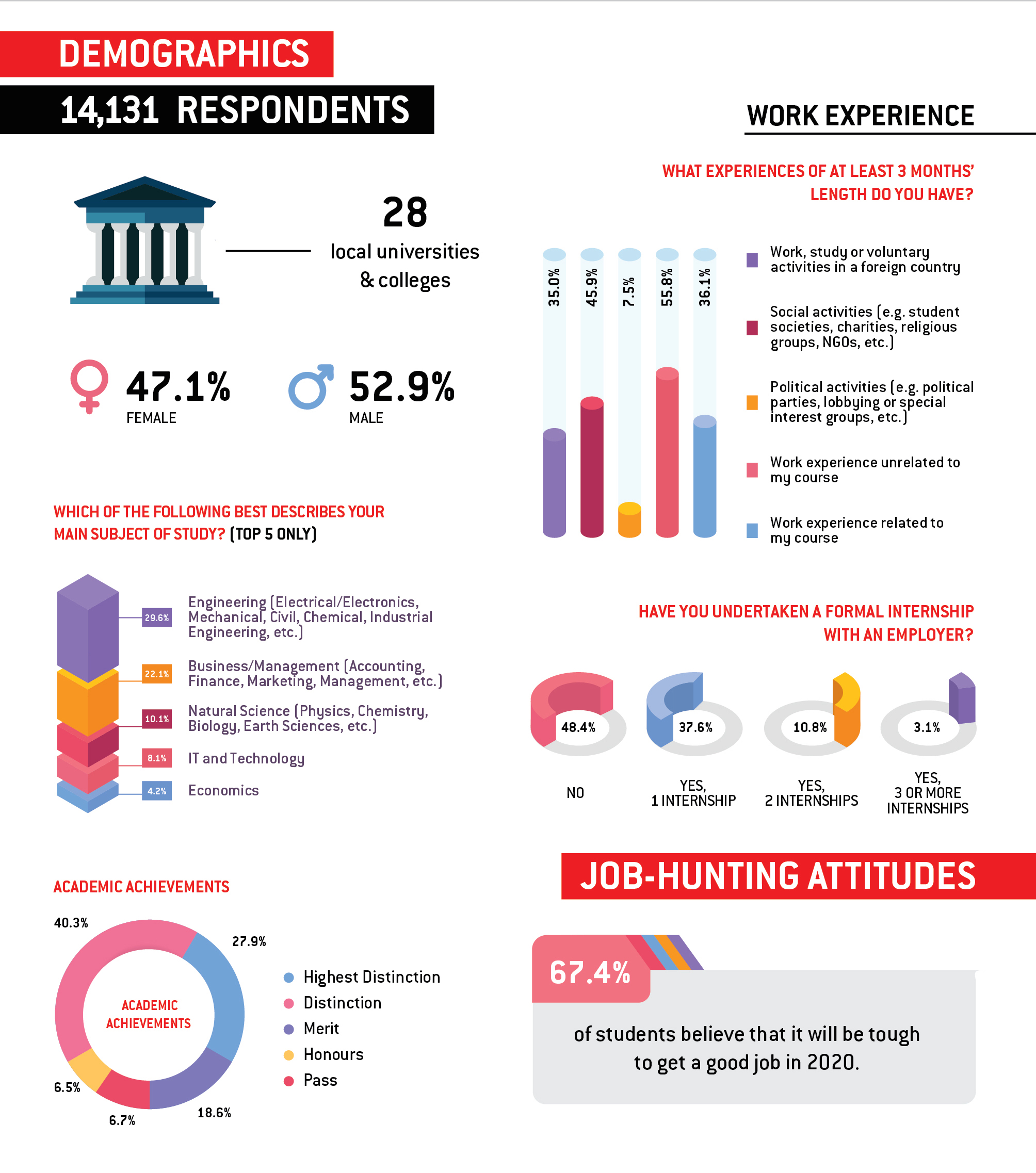 Singapore's 100 Leading Graduate Employers_2019-2020_survey-findings